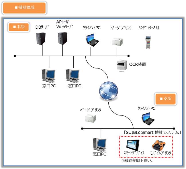 事務系フロントオフィス業務をサポートするパッケージシステム