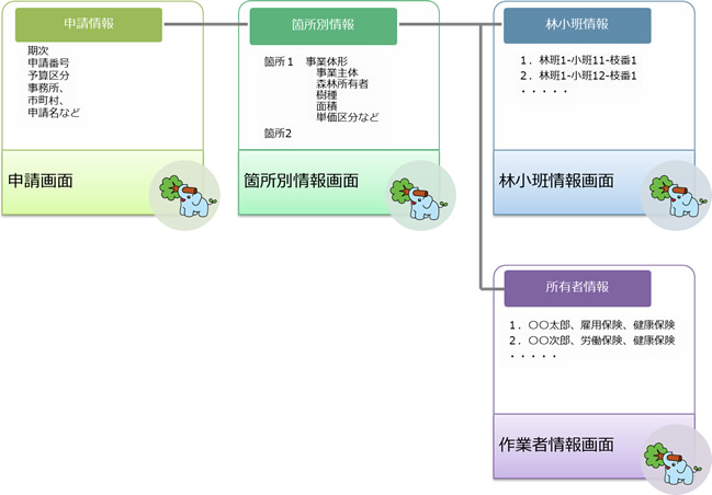 申請情報と箇所別情報、林小班情報、作業者情報で構成