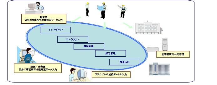 ワークフローでプロセス改革、効率的な運用