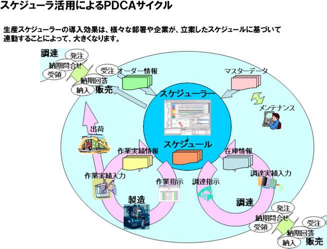 生産スケジューラーの導入効果は、様々な部署や企業が、立案したスケジュールに基づいて 連動することによって、大きくなります。