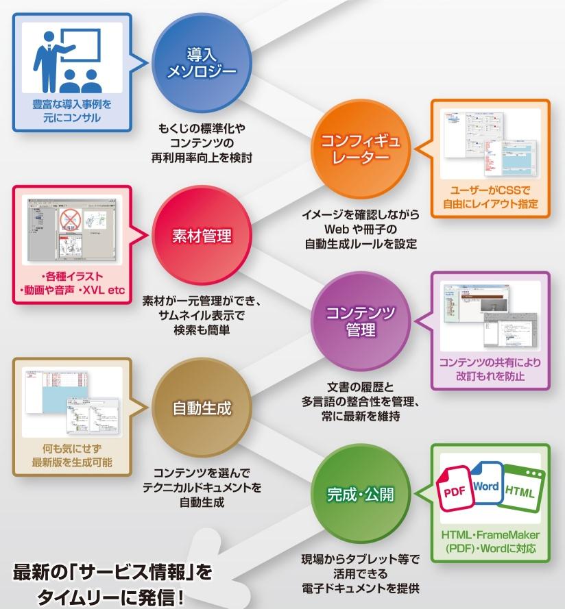 マニュアルとe-マニュアルを同一業務プロセスで自動生成