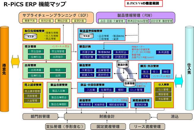 R-PiCSは日本の製造現場の実情に習熟し、改良を重ねた国産パッケージです。必要な機能を標準装備しておりますので、パッケージをベースとした運用改善が可能です。