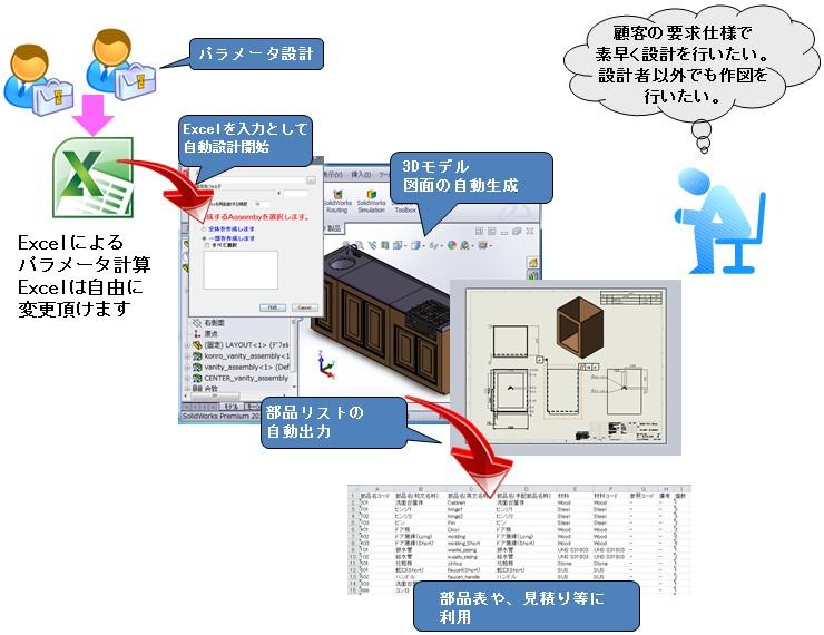 SmartDesignWorksとは、SolidWorks一体型の自動設計ツールで、自動設計システムを低コストで実現します。