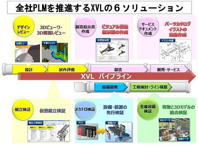 XVL:軽量3次元データ活用ソリューション