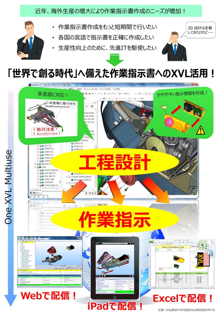3次元データ活用で作業指示書を効率的に作成、配布