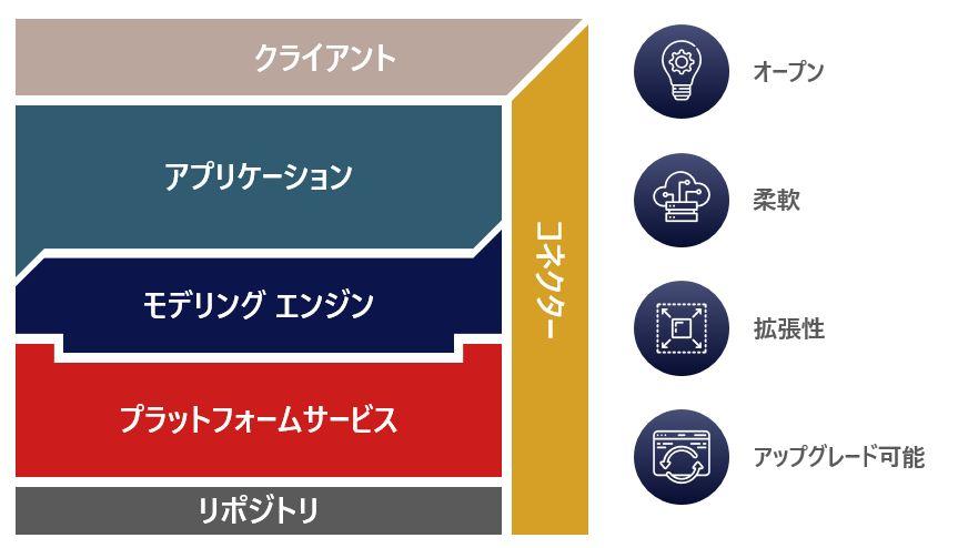 Arasのローコードプラットフォーム