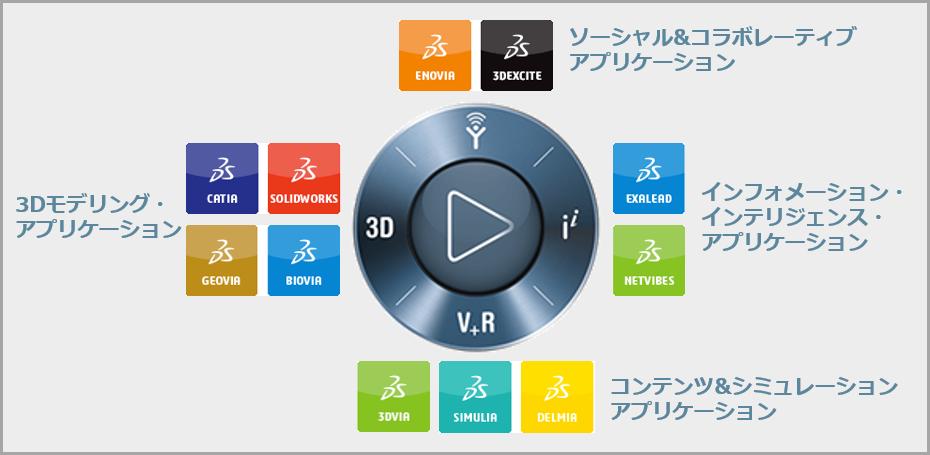 ■ 12の業界に対応する3DEXPERIENCE